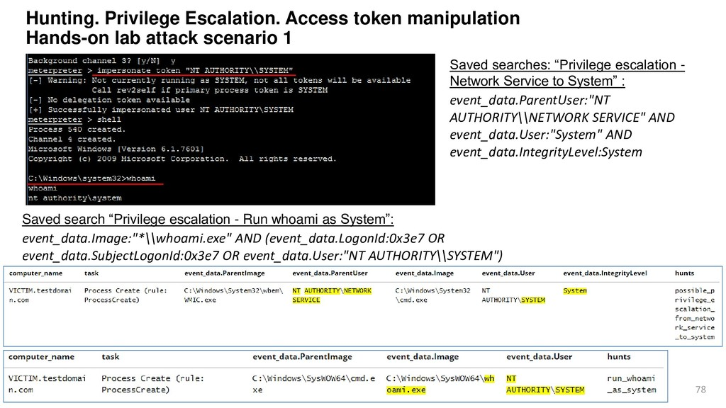 "78 Saved searches: ""Privilege escalation - Netw..."