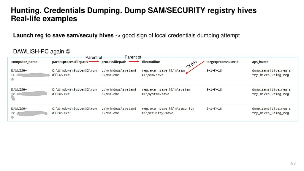 83 Hunting. Credentials Dumping. Dump SAM/SECUR...