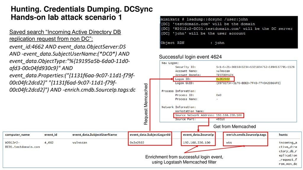 88 Hunting. Credentials Dumping. DCSync Hands-o...