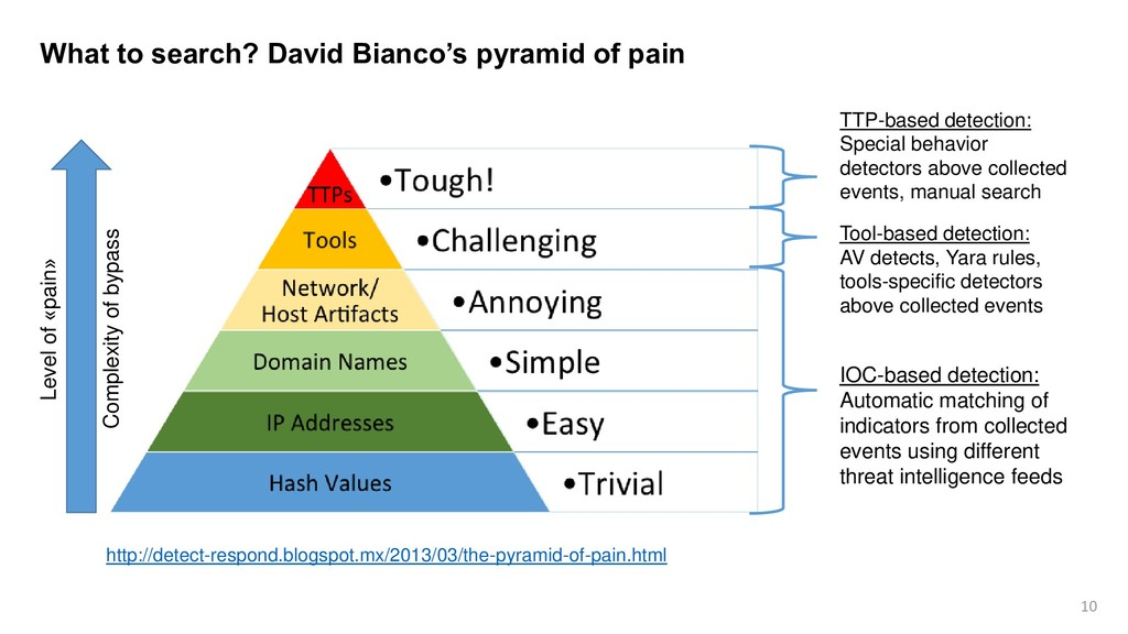10 What to search? David Bianco's pyramid of pa...