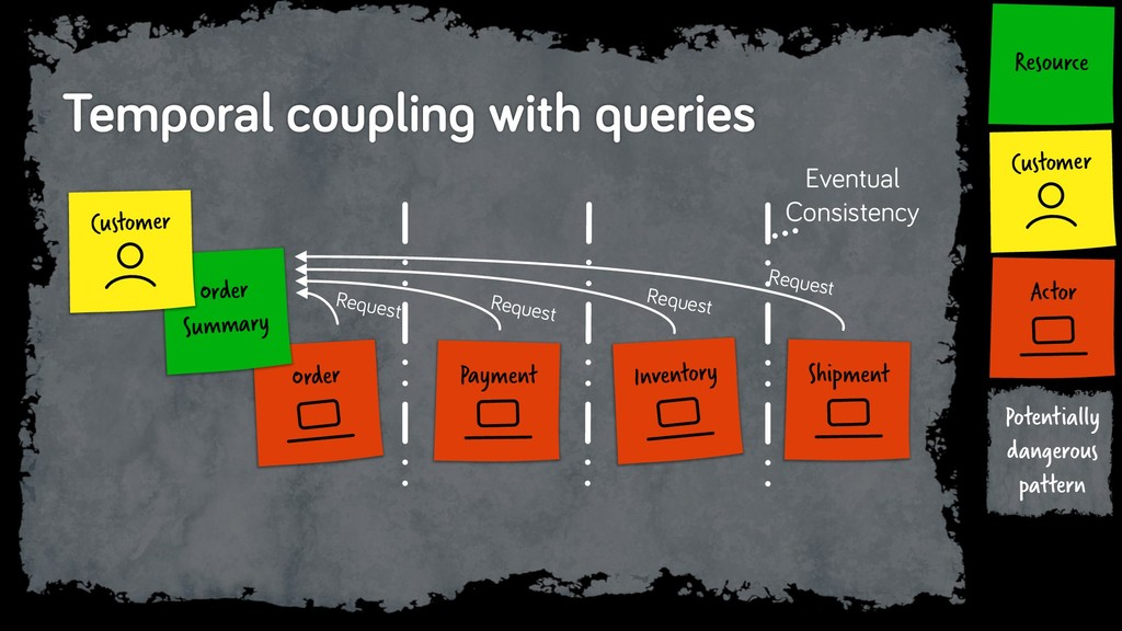 Temporal coupling with queries Intention Actor ...