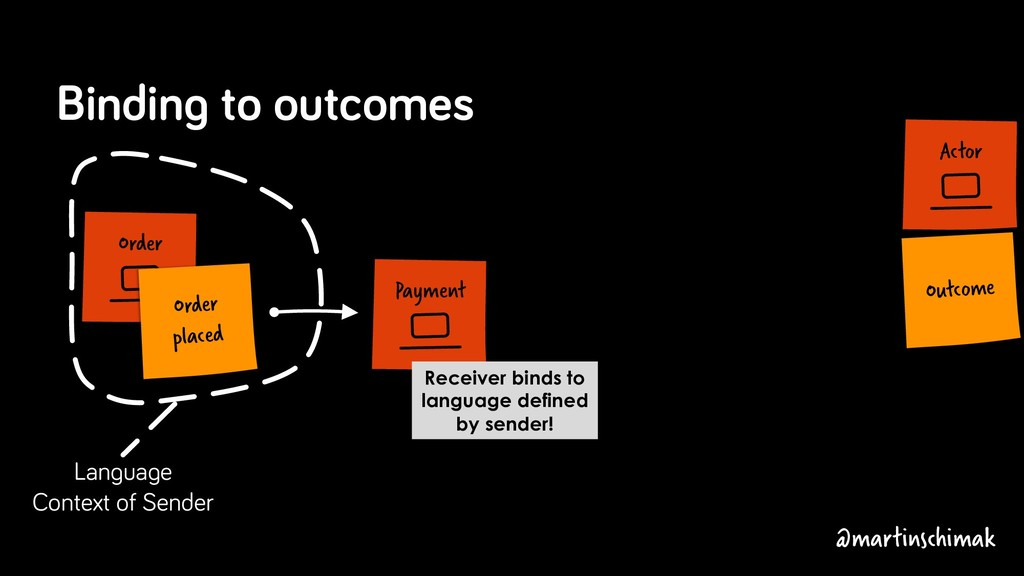 Payment Actor Outcome Binding to outcomes Recei...