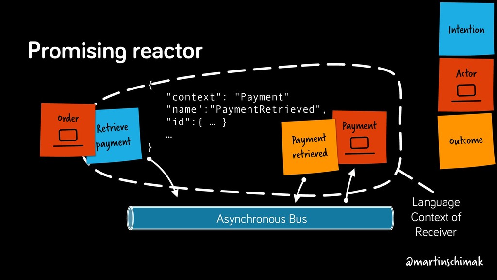Asynchronous Bus Actor Intention Promising reac...