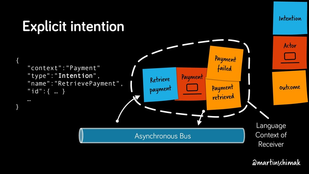 Asynchronous Bus Actor Intention Payment Langua...