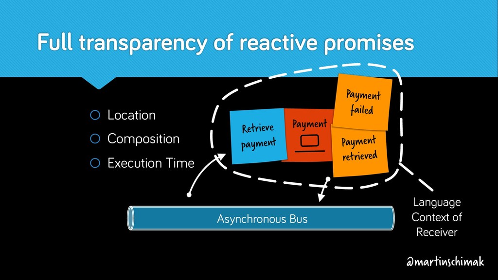 Asynchronous Bus Payment Language Context of Re...