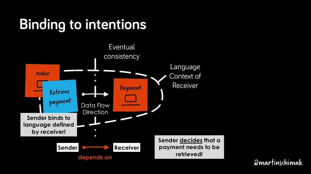 Eventual consistency Binding to intentions Orde...
