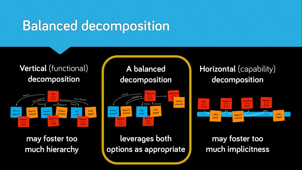 Balanced decomposition Vertical (functional) de...