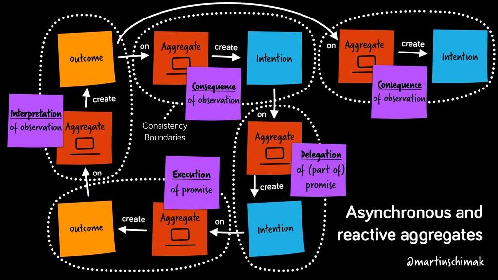 Aggregate Intention Outcome create on Aggregate...