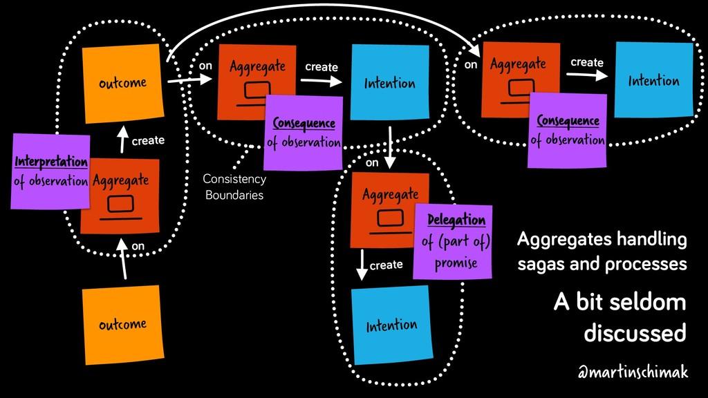 Aggregate Intention create on Aggregate Outcome...