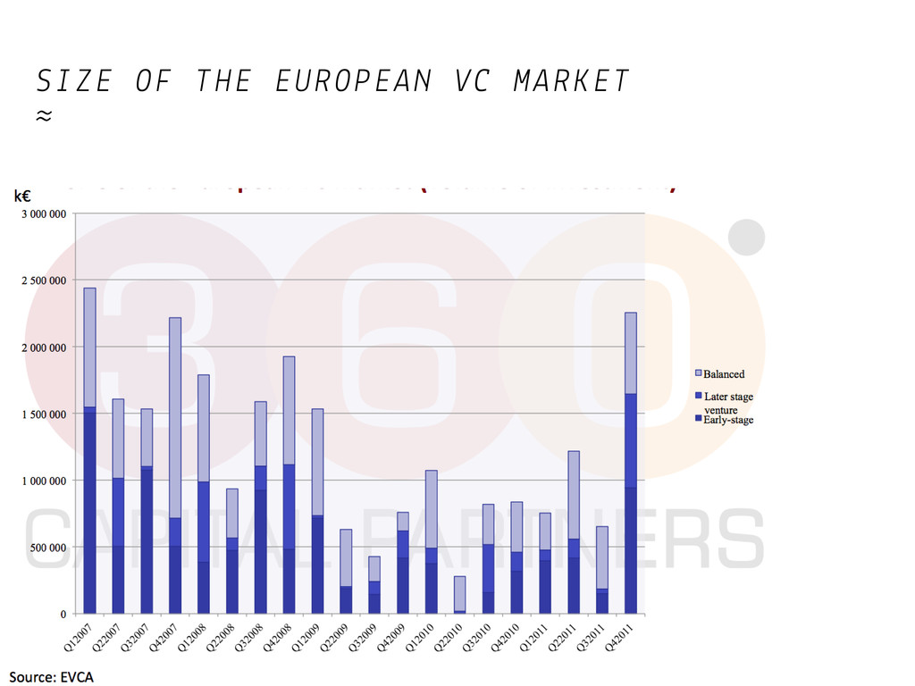 SIZE OF THE EUROPEAN VC MARKET ≈