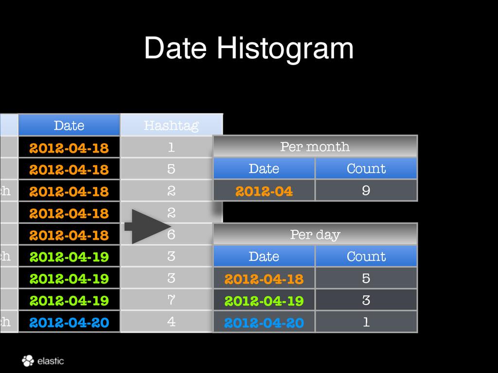 Date Histogram e Date Hashtag 2012-04-18 1 2012...
