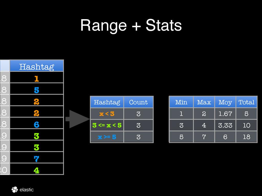 Range + Stats Hashtag 18 1 18 5 18 2 18 2 18 6 ...