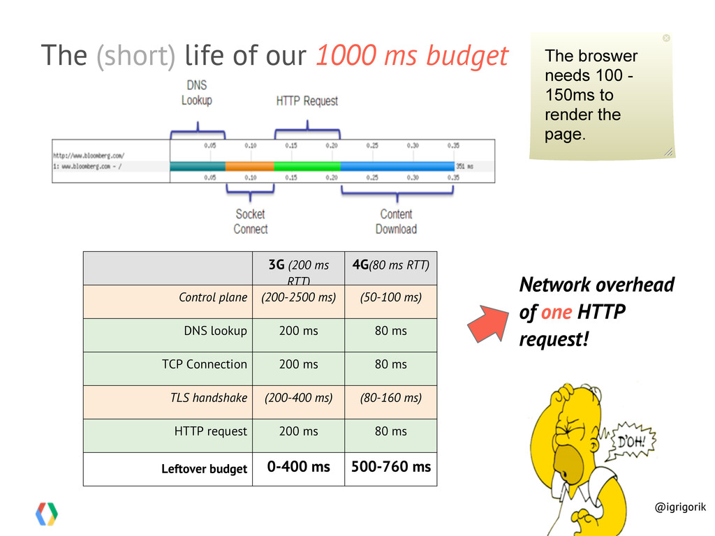 The (short) life of our 1000 ms budget 3G (200 ...