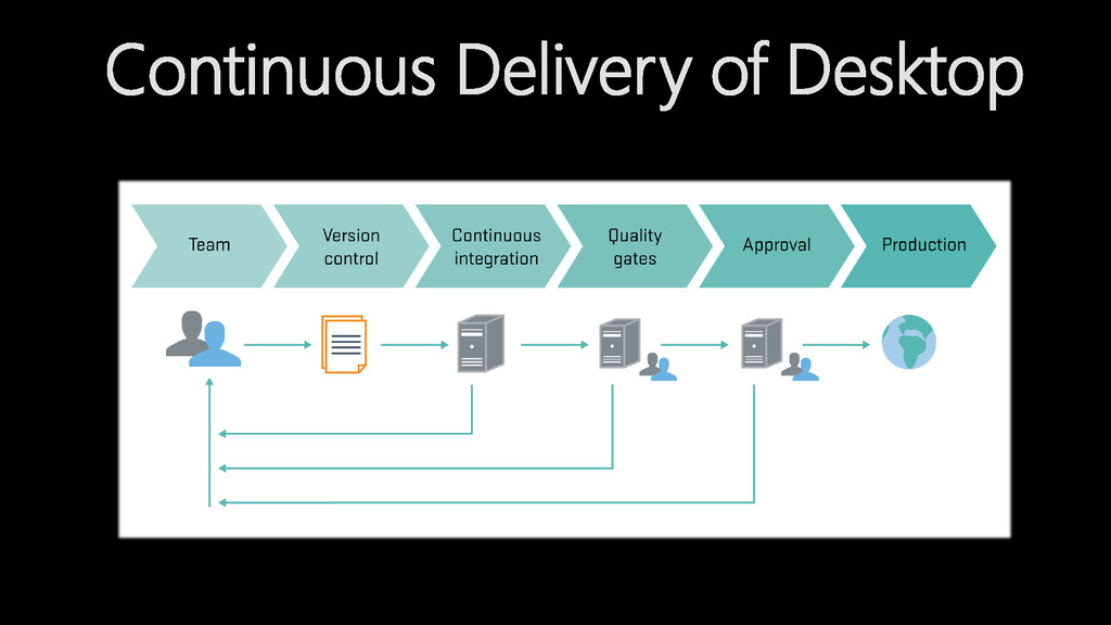Continuous Delivery of Desktop