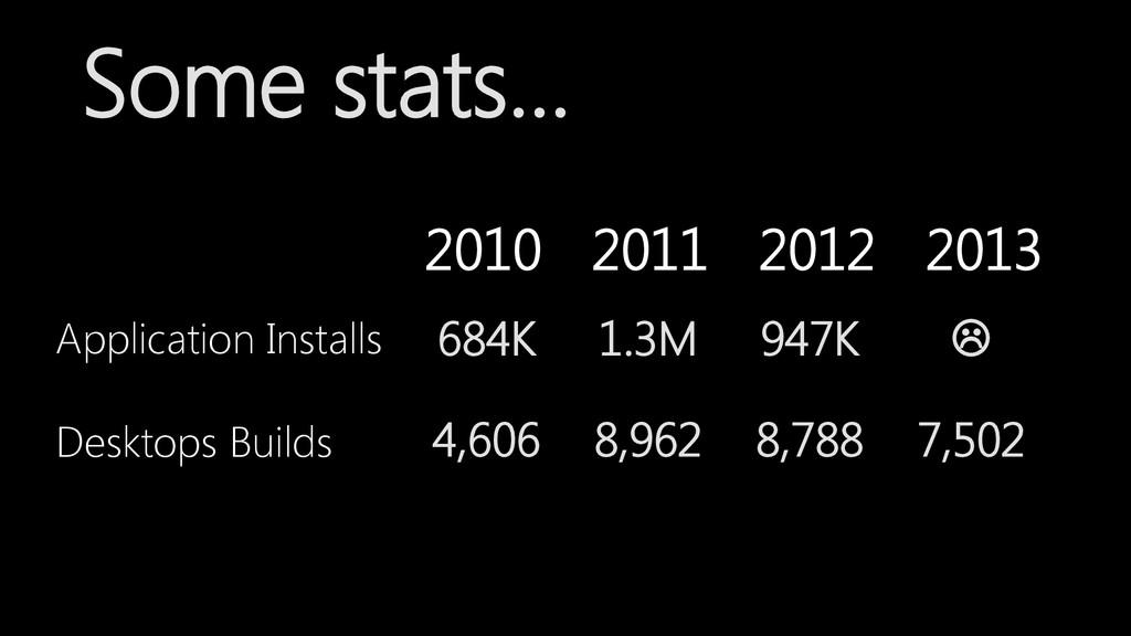 2010 2011 2012 2013 Application Installs Deskto...