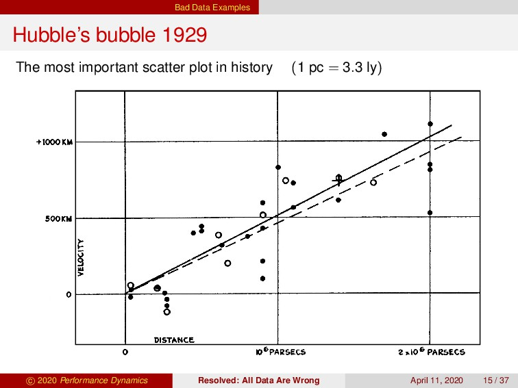Bad Data Examples Hubble's bubble 1929 The most...