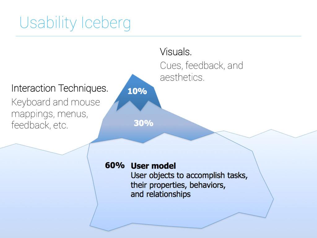 Usability Iceberg Interaction Techniques. Keybo...
