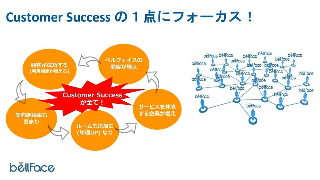 顧客が成功する (利⽤頻度が増える) 契約継続率も ⾼まり ルームも追加に (単価UP) なり...
