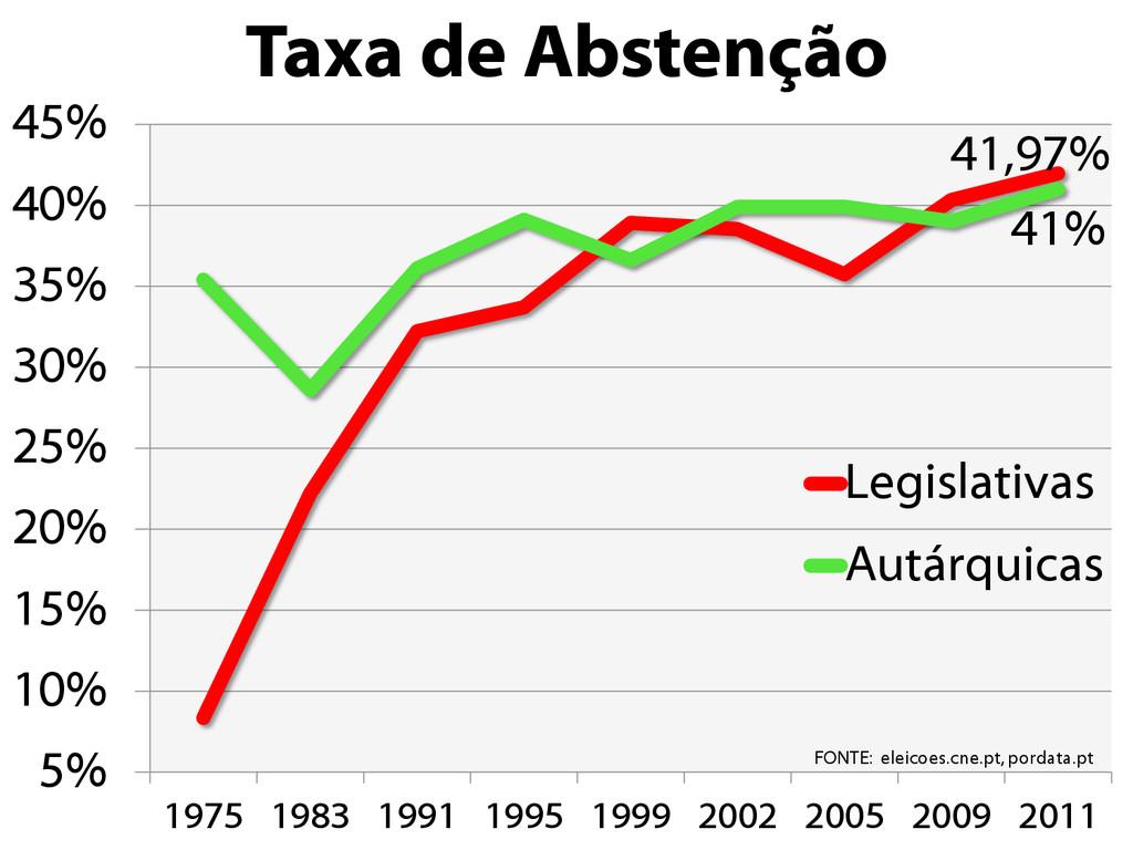 Taxa de Abstenção 41,97% 41% 5% 10% 15% 20% 25%...