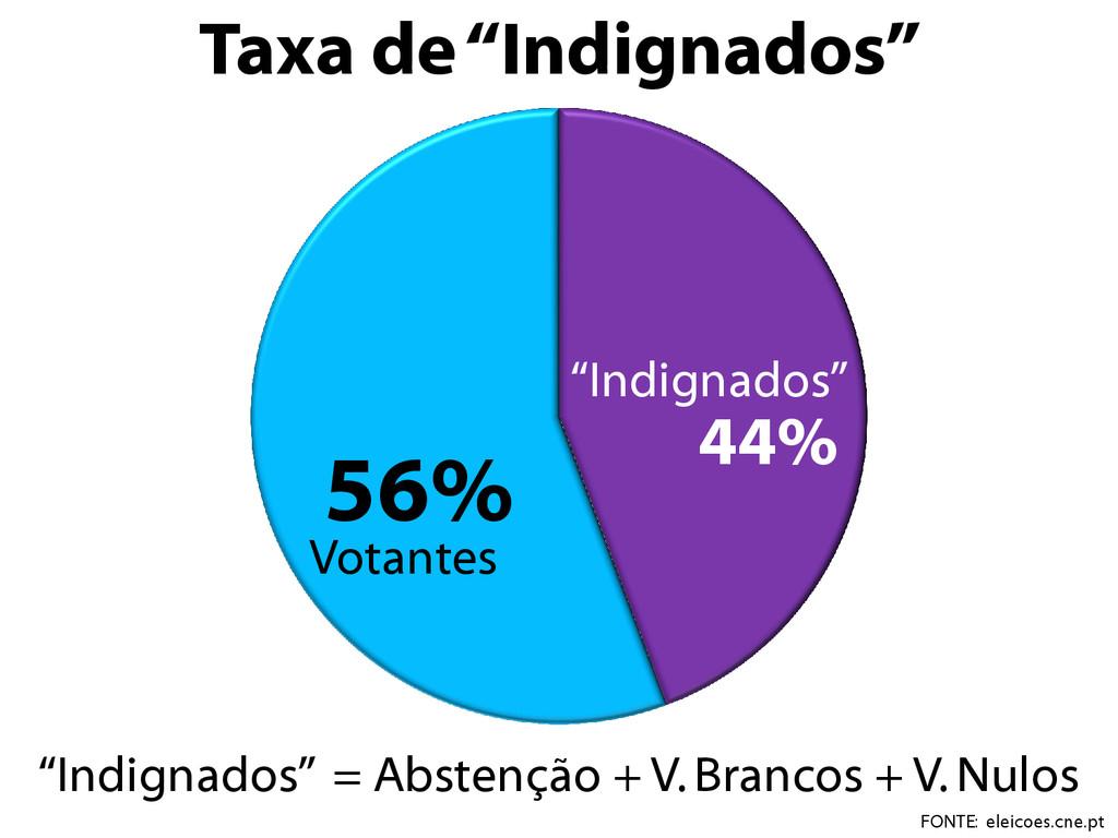 """44% 56% Votantes """"Indignados"""" Taxa de """"Indignad..."""