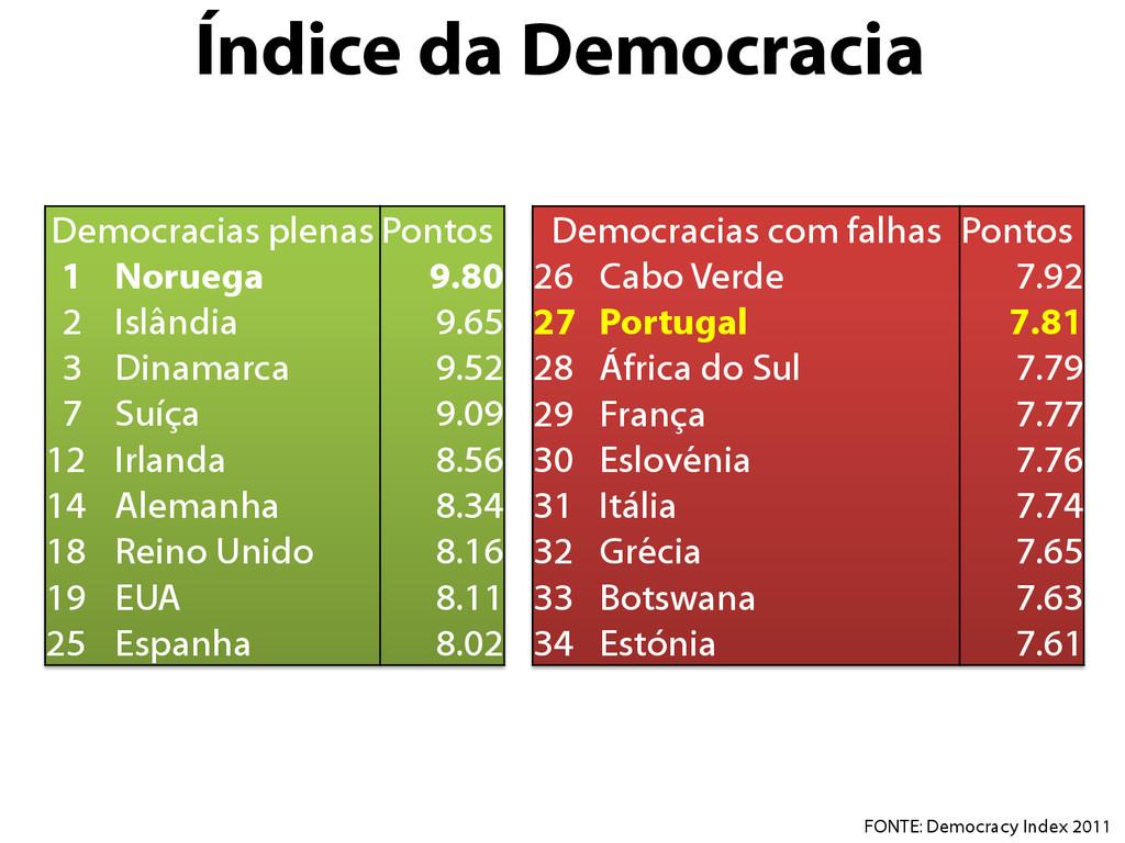 Índice da Democracia Democracias plenas Pontos ...
