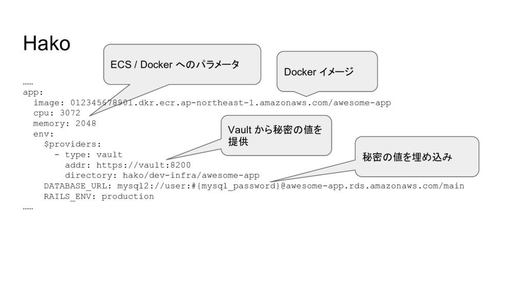 ECS / Docker へのパラメータ Hako …… app: image: 012345...