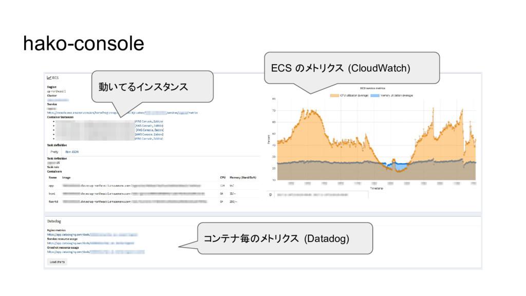 hako-console 動いてるインスタンス ECS のメトリクス (CloudWatch)...
