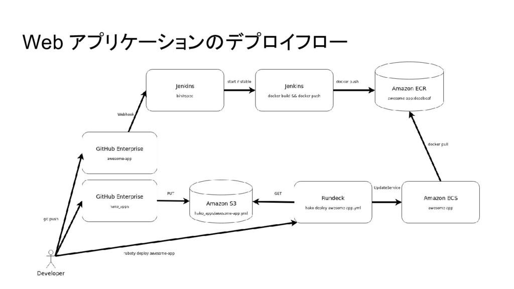 Web アプリケーションのデプロイフロー