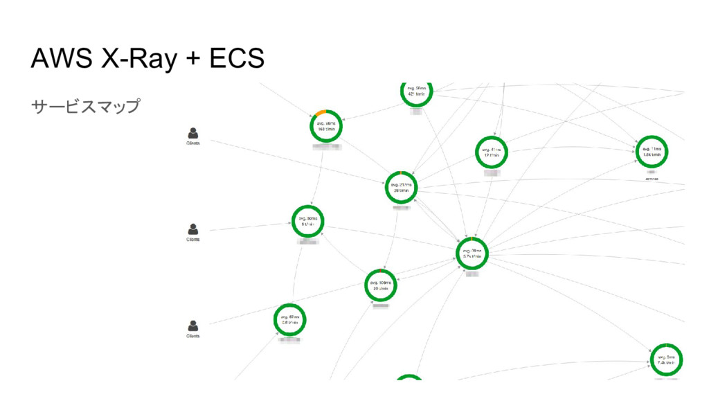 AWS X-Ray + ECS サービスマップ
