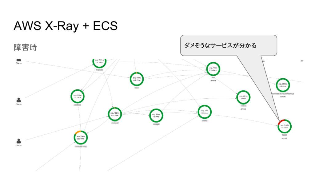 AWS X-Ray + ECS 障害時 ダメそうなサービスが分かる