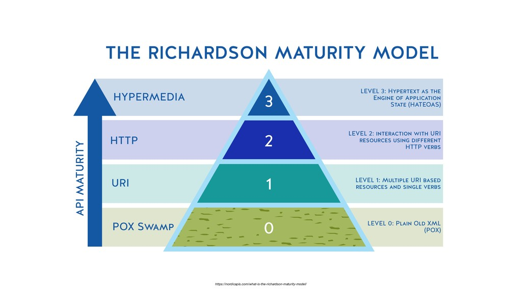https://nordicapis.com/what-is-the-richardson-m...