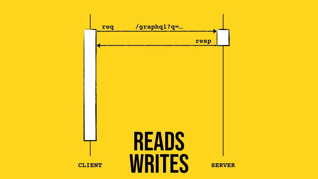 req resp CLIENT SERVER Reads writes /graphql?q=…