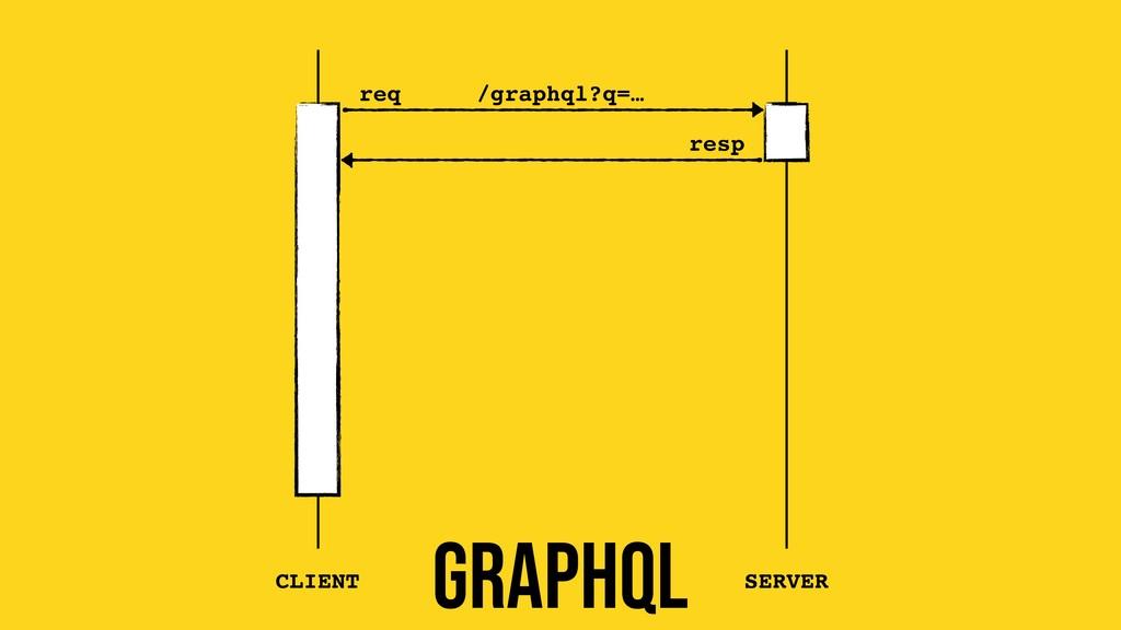 req resp CLIENT SERVER /graphql?q=… GRAPHQL