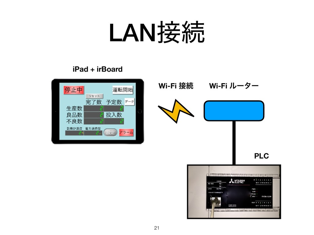 LANଓ 21 Wi-Fi ϧʔλʔ PLC iPad + irBoard Wi-Fi ଓ