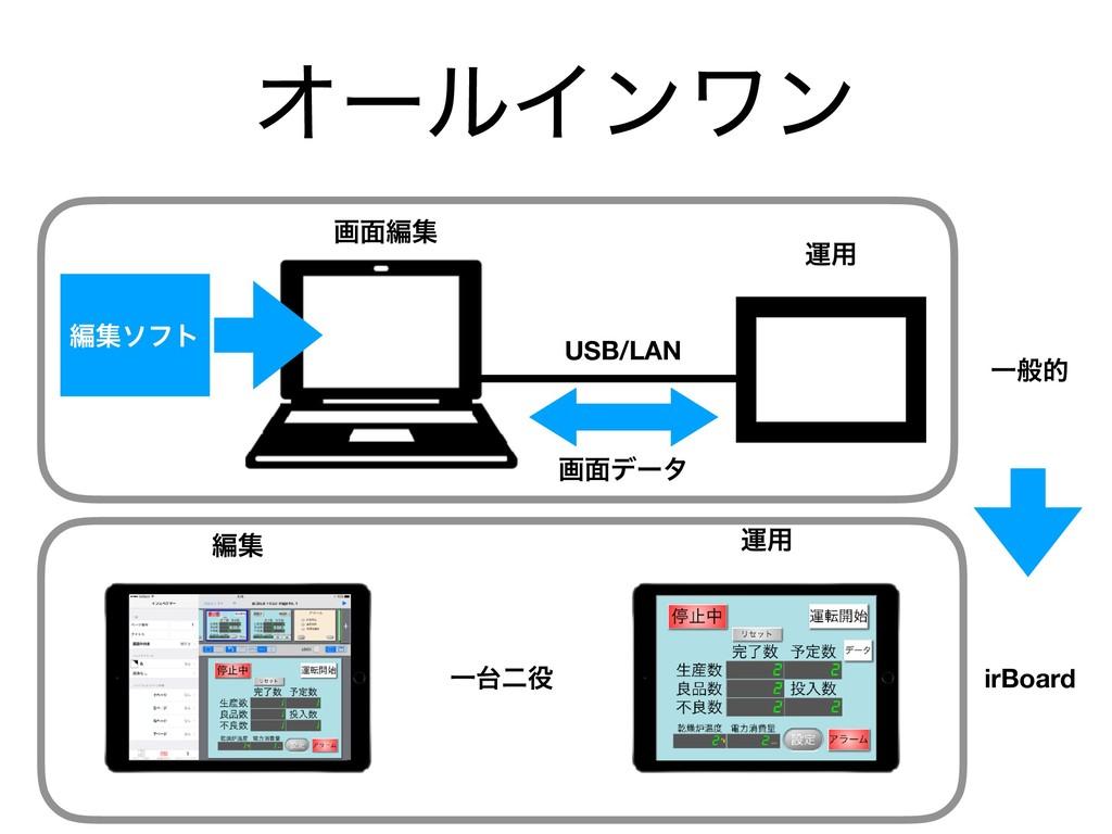 ΦʔϧΠϯϫϯ USB/LAN ฤूιϑτ ը໘σʔλ ը໘ฤू ӡ༻ ӡ༻ ฤू Ұೋ ...