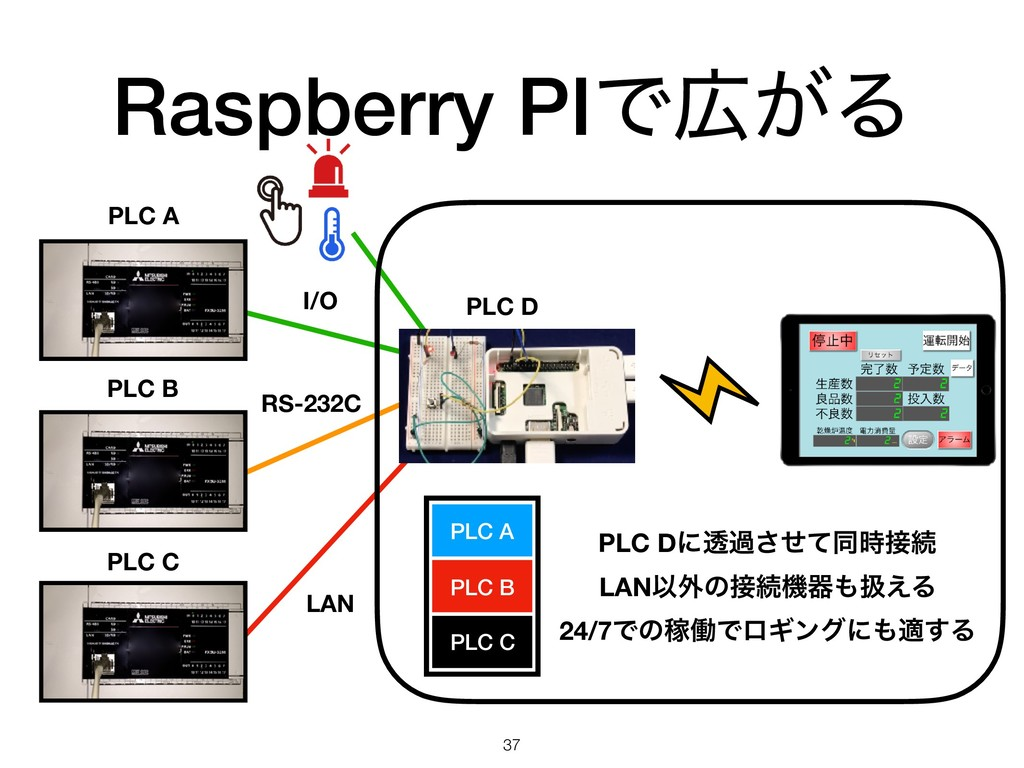 Raspberry PIͰ͕Δ 37 PLC A PLC B PLC C PLC D I/O...