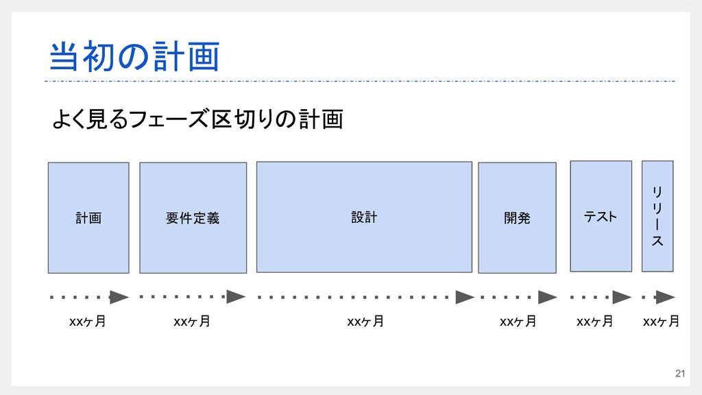 21 当初の計画 要件定義 設計 開発 計画 xxヶ月 xxヶ月 テスト リ リ 丨 ス x...