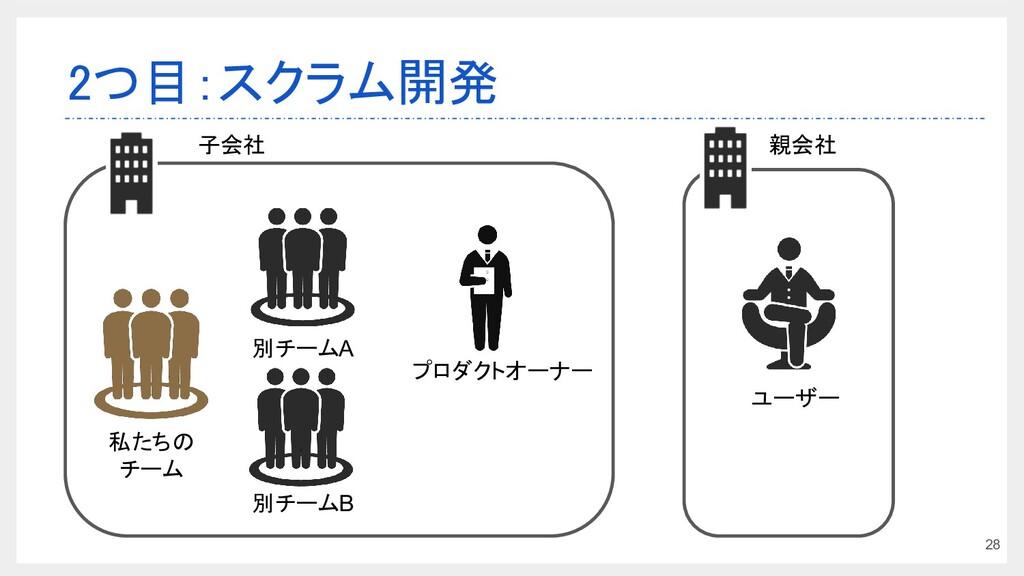 2つ目:スクラム開発 28 私たちの チーム プロダクトオーナー 別チームA 子会社 別チー...