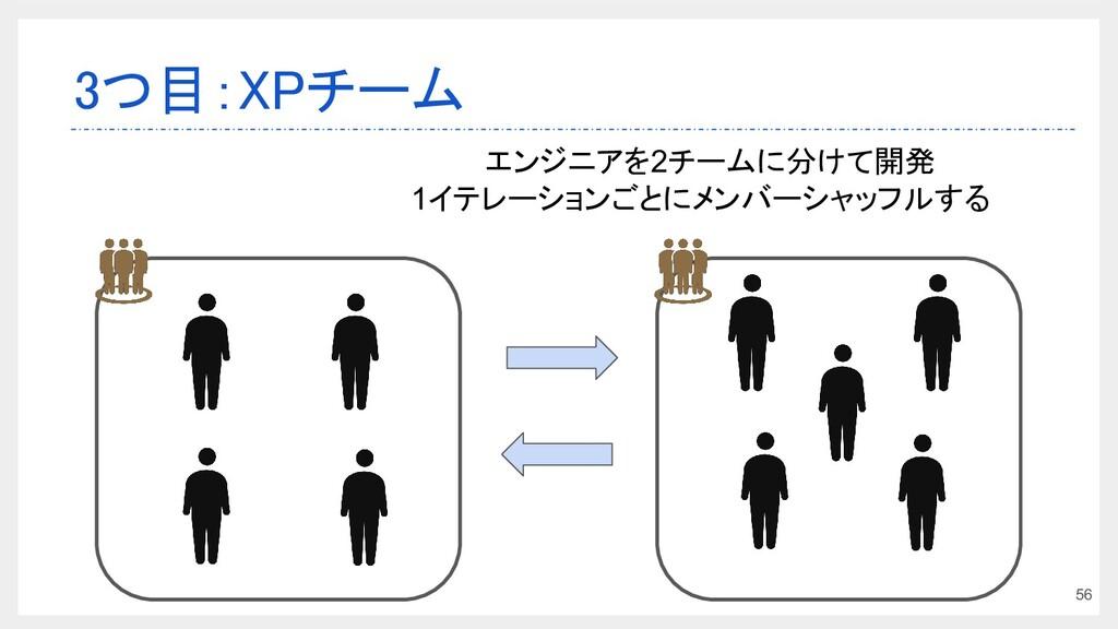 3つ目:XPチーム 56  エンジニアを2チームに分けて開発 1イテレーションごとにメンバー...