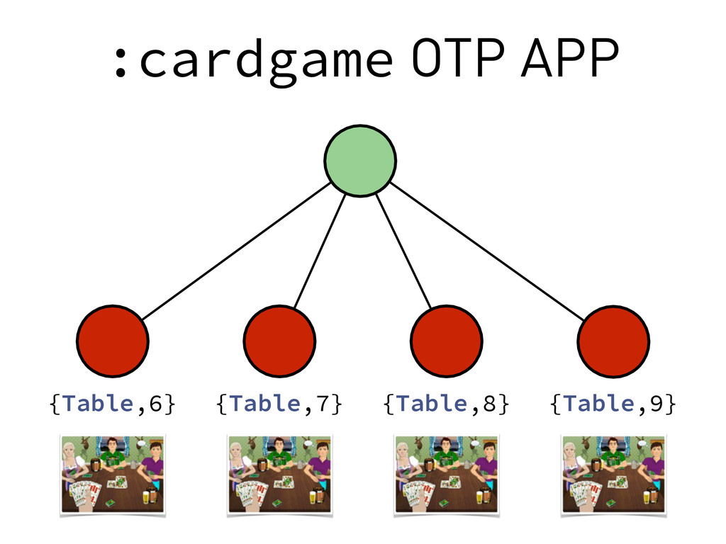 :cardgame OTP APP {Table,9} {Table,8} {Table,7}...