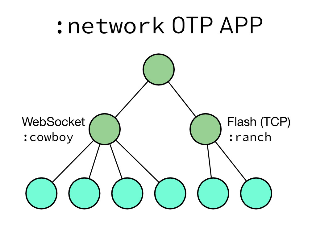 :network OTP APP WebSocket  :cowboy Flash (TCP)...
