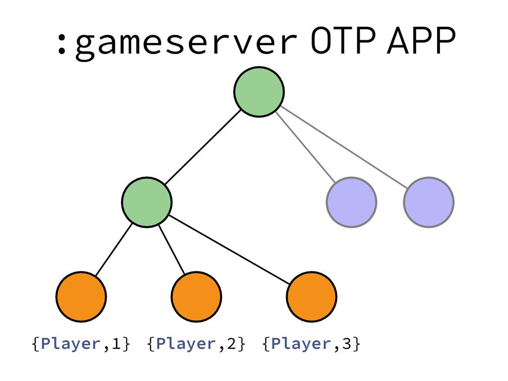 :gameserver OTP APP {Player,1} {Player,2} {Play...