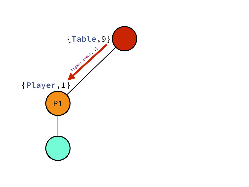 P1 {Table,9} {Player,1} {:game_event, …}