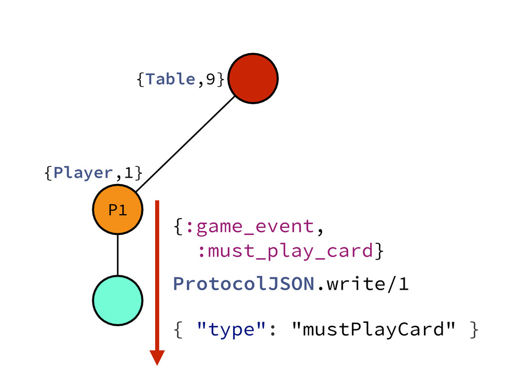 """P1 {Table,9} {Player,1} { """"type"""": """"mustPlayCard..."""
