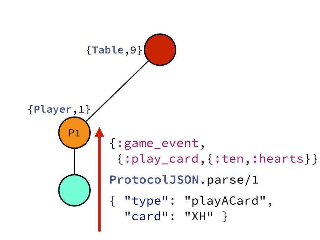 "P1 {Table,9} {Player,1} { ""type"": ""playACard"", ..."