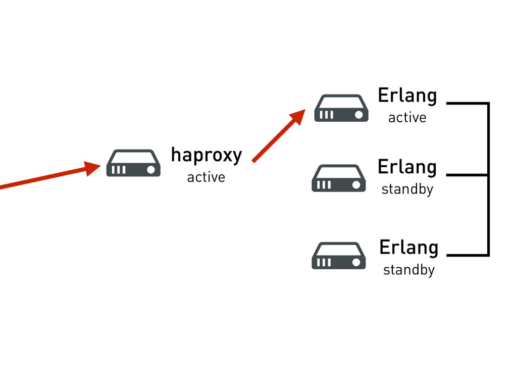 haproxy active Erlang active Erlang standby Erl...