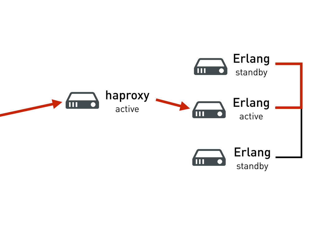 haproxy active Erlang standby Erlang active Erl...