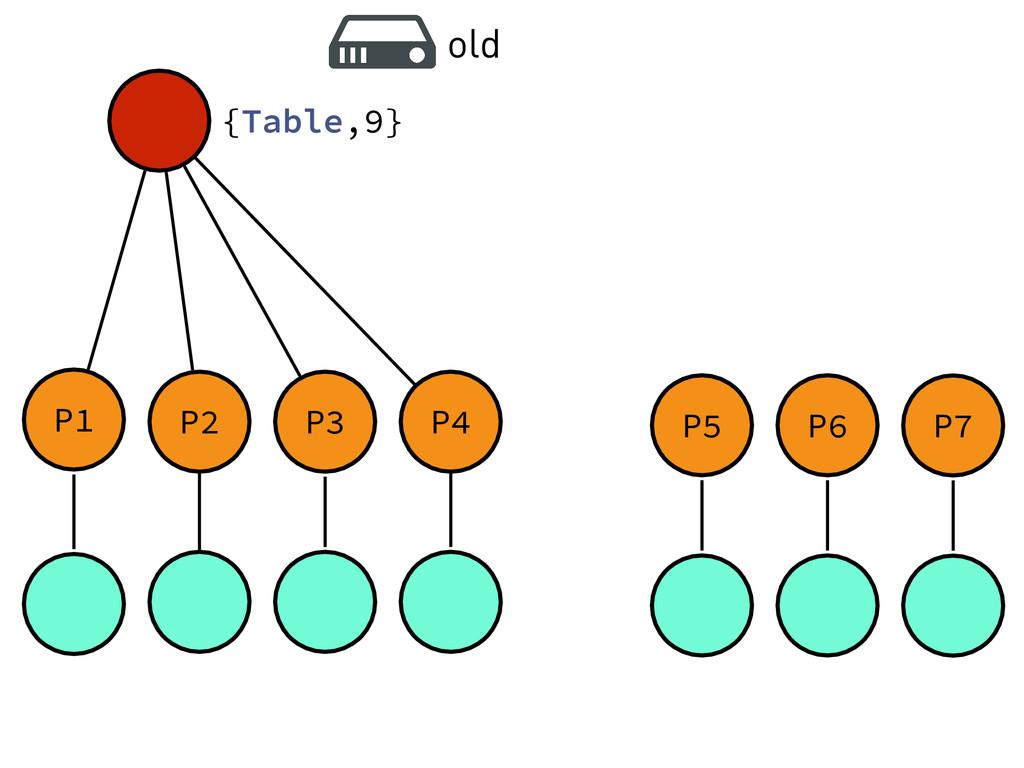 P1 P2 P3 P4 {Table,9} P5 P6 P7 old