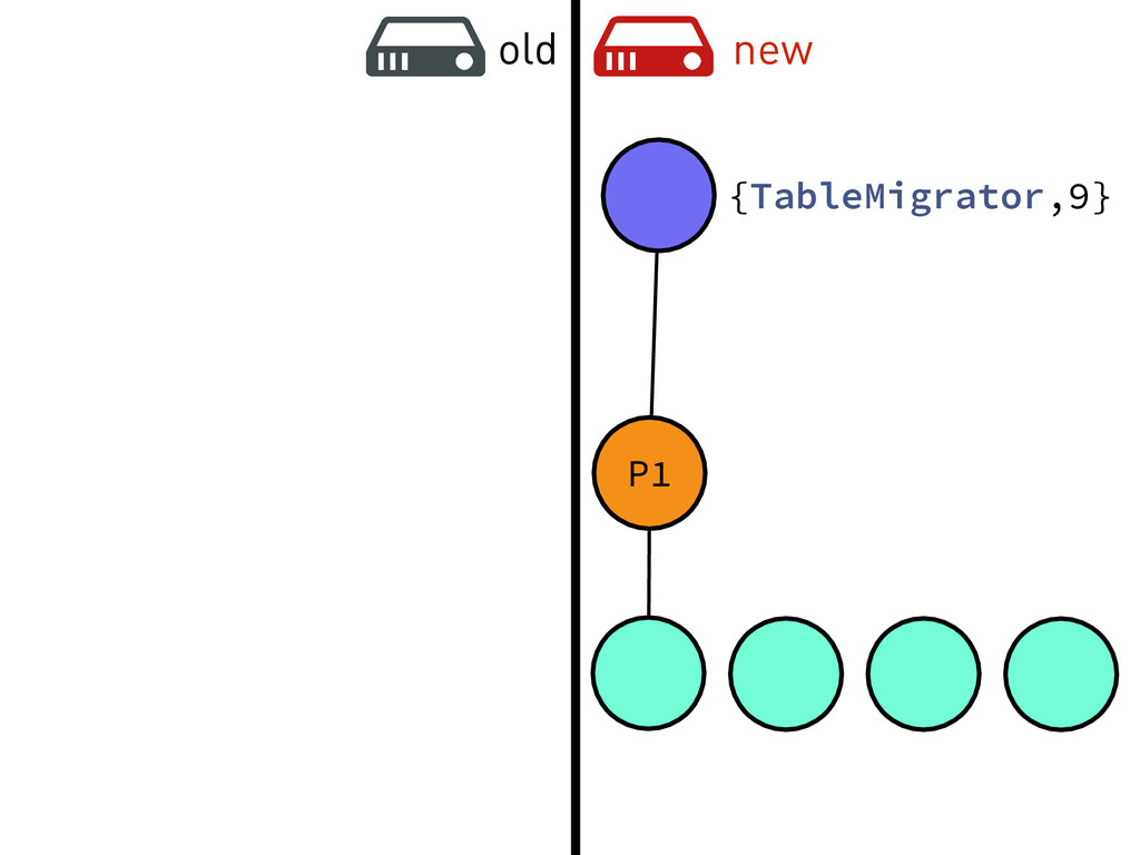 old new {TableMigrator,9} P1