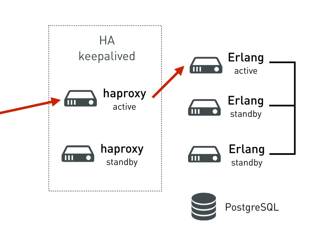 HA keepalived haproxy active Erlang active Erla...